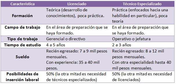 Técnico especializado 6