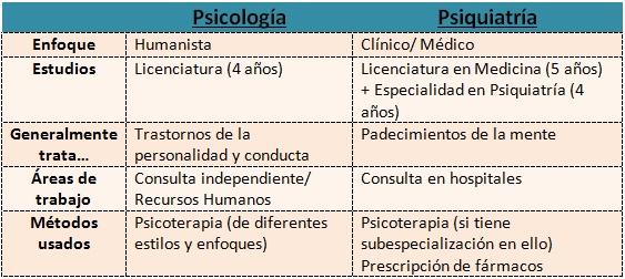 psicologiapsiquiatria-tabla