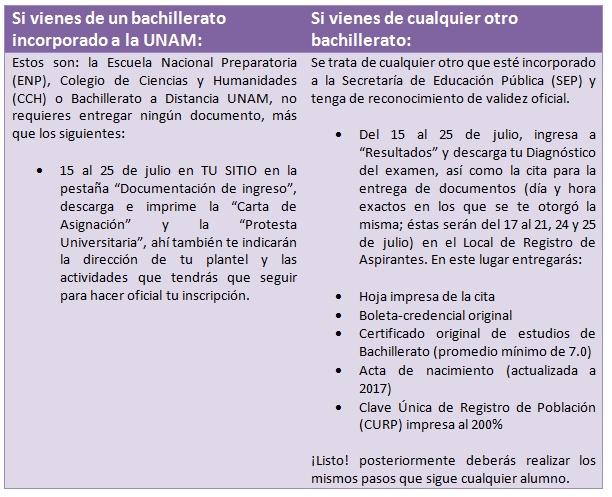 Tabla UNAM inscripción 2da vuelta