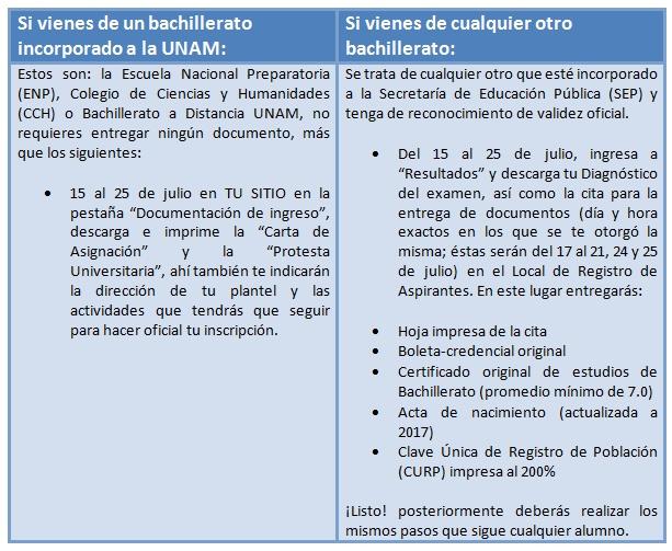 Tabla UNAM inscripción