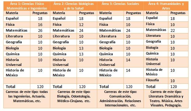 Tabla examen UNAM